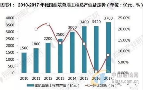 中国建筑幕墙行业市场发展【热点生活】